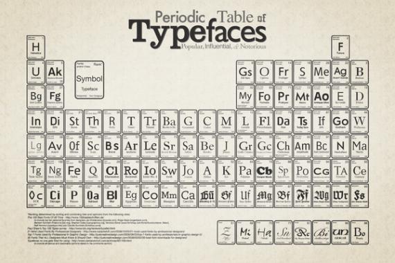 Typefaces Periodic Table