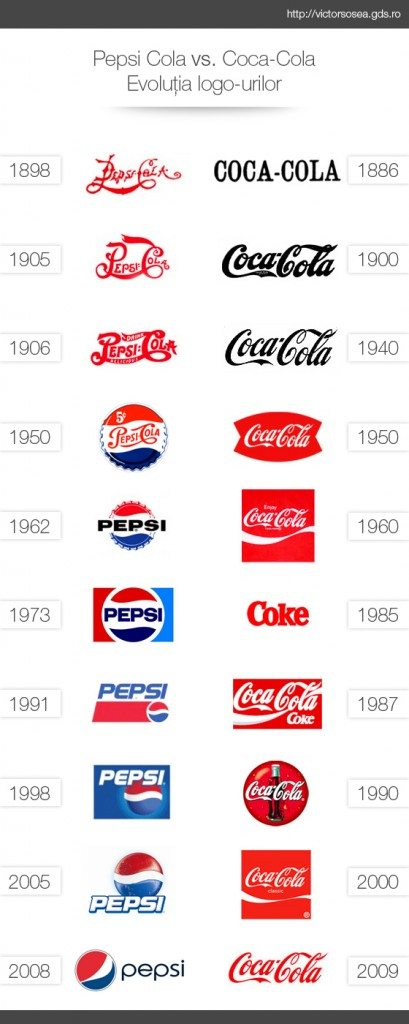 Pepsi-Cola's and Coca-Cola's competing logos over the years